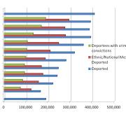 Deportations 2001-2012