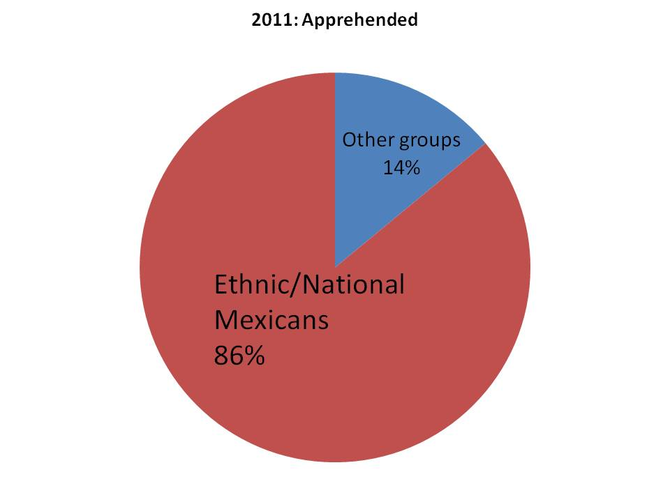 Apprehention of Mexicans 2011