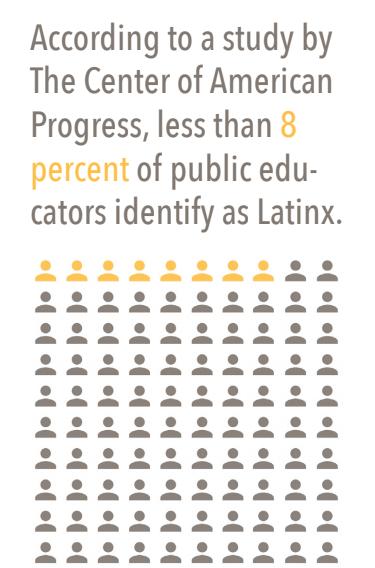 image illustrating percentage of Latinx educators in the US